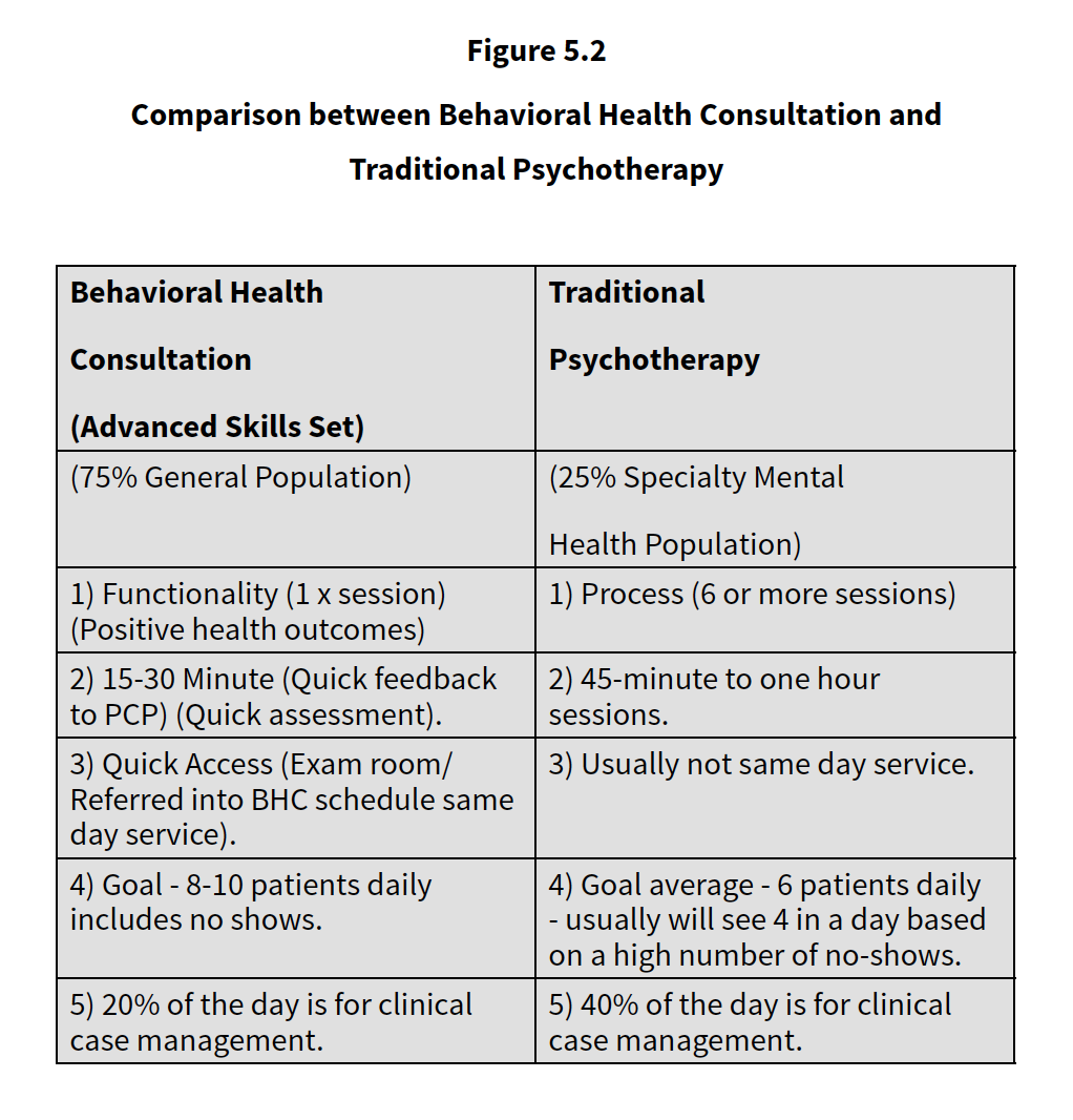 Integrated Health Figure 5.2