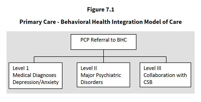 Integrated Health Figure 7.1